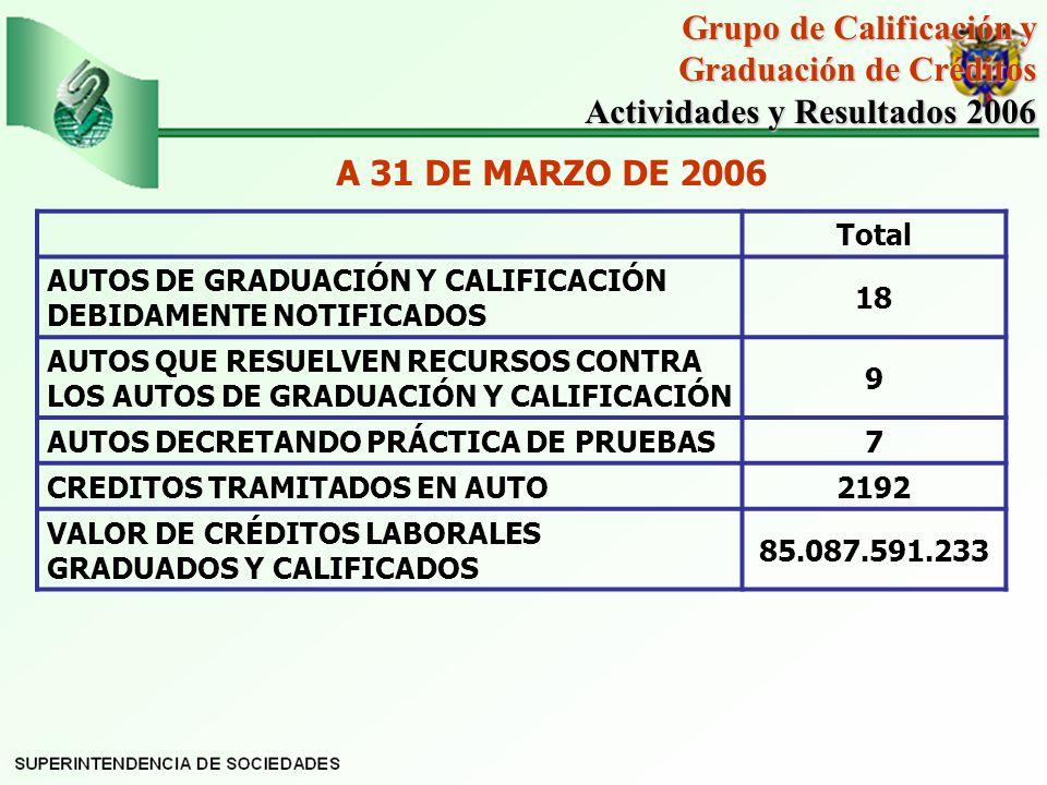 Total AUTOS DE GRADUACIÓN Y CALIFICACIÓN DEBIDAMENTE NOTIFICADOS 18 AUTOS QUE RESUELVEN RECURSOS CONTRA LOS AUTOS DE GRADUACIÓN Y CALIFICACIÓN 9 AUTOS DECRETANDO PRÁCTICA DE PRUEBAS7 CREDITOS TRAMITADOS EN AUTO2192 VALOR DE CRÉDITOS LABORALES GRADUADOS Y CALIFICADOS 85.087.591.233 Grupo de Calificación y Graduación de Créditos Actividades y Resultados 2006 Actividades y Resultados 2006 A 31 DE MARZO DE 2006