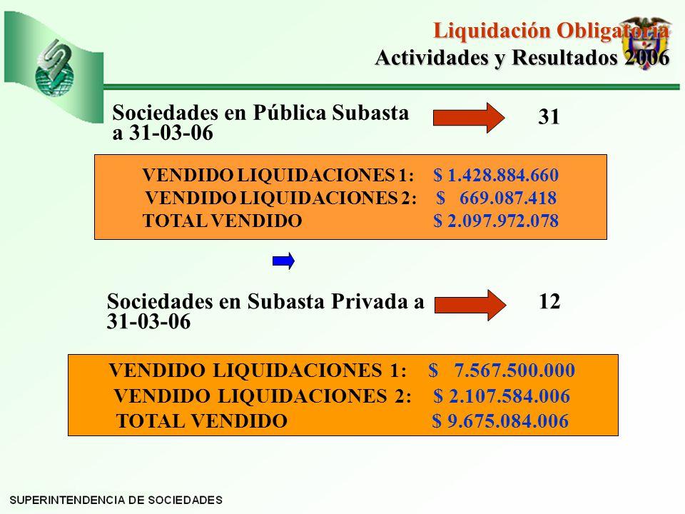 Sociedades en Pública Subasta a 31-03-06 31 VENDIDO LIQUIDACIONES 1: $ 1.428.884.660 VENDIDO LIQUIDACIONES 2: $ 669.087.418 TOTAL VENDIDO $ 2.097.972.078 Sociedades en Subasta Privada a 31-03-06 12 VENDIDO LIQUIDACIONES 1: $ 7.567.500.000 VENDIDO LIQUIDACIONES 2: $ 2.107.584.006 TOTAL VENDIDO $ 9.675.084.006 Liquidación Obligatoria Actividades y Resultados 2006 Actividades y Resultados 2006
