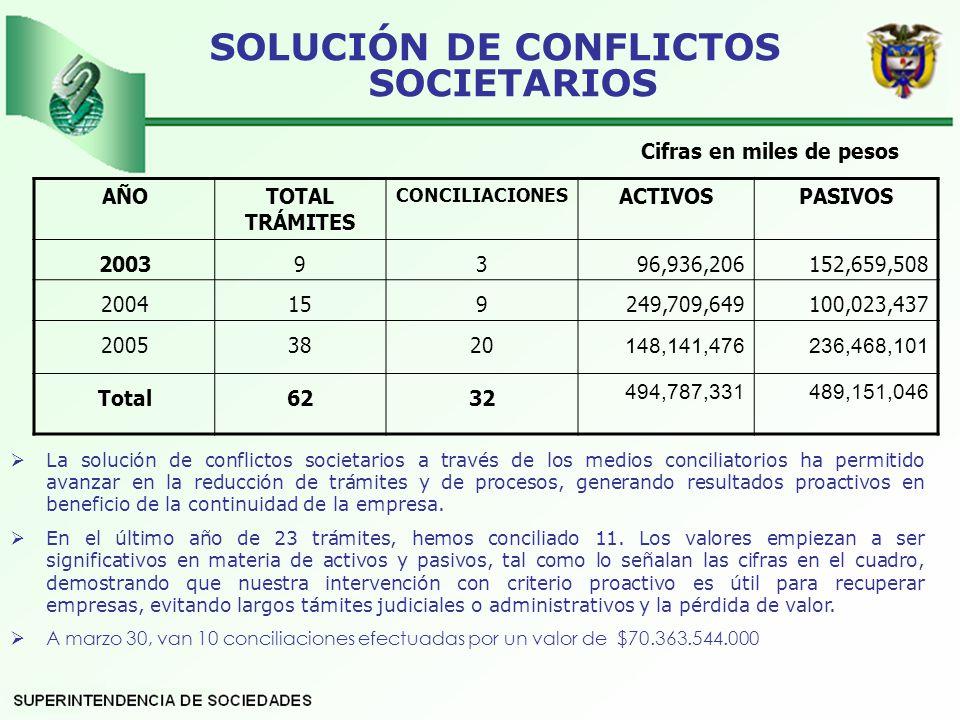 SOLUCIÓN DE CONFLICTOS SOCIETARIOS Cifras en miles de pesos AÑOTOTAL TRÁMITES CONCILIACIONES ACTIVOSPASIVOS 20039396,936,206152,659,508 2004159249,709,649100,023,437 20053820 148,141,476 236,468,101 Total6232 494,787,331489,151,046 La solución de conflictos societarios a través de los medios conciliatorios ha permitido avanzar en la reducción de trámites y de procesos, generando resultados proactivos en beneficio de la continuidad de la empresa.