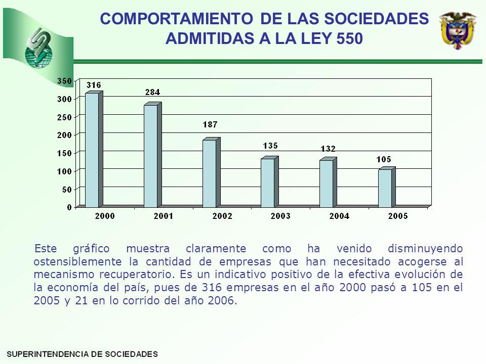 COMPORTAMIENTO DE LAS SOCIEDADES ADMITIDAS A LA LEY 550 Este gráfico muestra claramente como ha venido disminuyendo ostensiblemente la cantidad de empresas que han necesitado acogerse al mecanismo recuperatorio.