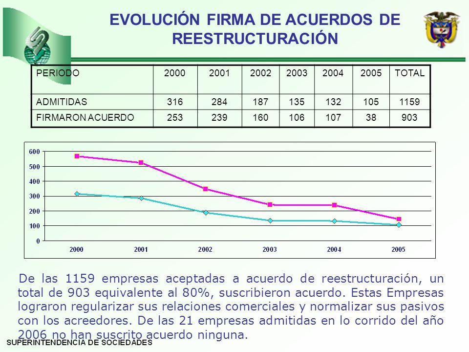 EVOLUCIÓN FIRMA DE ACUERDOS DE REESTRUCTURACIÓN De las 1159 empresas aceptadas a acuerdo de reestructuración, un total de 903 equivalente al 80%, suscribieron acuerdo.