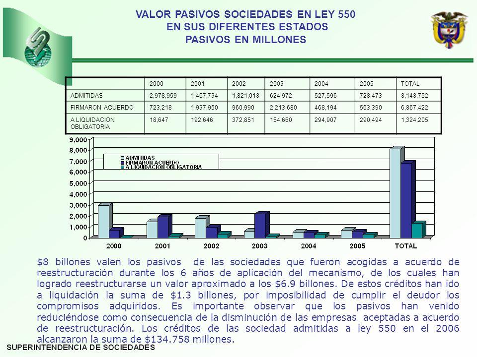 VALOR PASIVOS SOCIEDADES EN LEY 550 EN SUS DIFERENTES ESTADOS PASIVOS EN MILLONES $8 billones valen los pasivos de las sociedades que fueron acogidas a acuerdo de reestructuración durante los 6 años de aplicación del mecanismo, de los cuales han logrado reestructurarse un valor aproximado a los $6.9 billones.