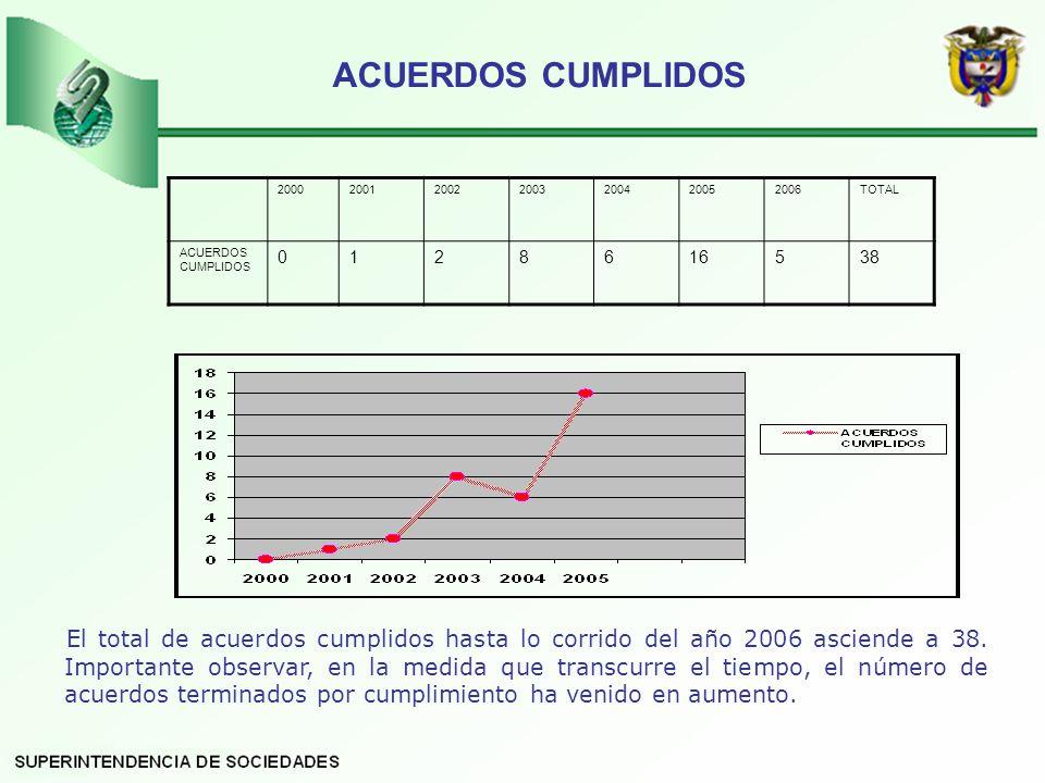 ACUERDOS CUMPLIDOS El total de acuerdos cumplidos hasta lo corrido del año 2006 asciende a 38.