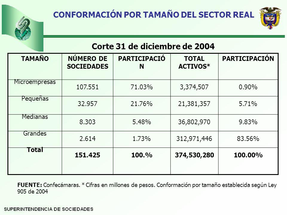 CONFORMACIÓN POR TAMAÑO DEL SECTOR REAL Corte 31 de diciembre de 2004 FUENTE: Confecámaras.