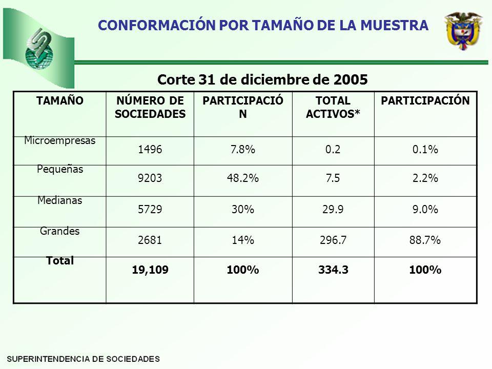 CONFORMACIÓN POR TAMAÑO DE LA MUESTRA Corte 31 de diciembre de 2005 TAMAÑONÚMERO DE SOCIEDADES PARTICIPACIÓ N TOTAL ACTIVOS* PARTICIPACIÓN Microempresas 14967.8%0.20.1% Pequeñas 920348.2%7.52.2% Medianas 572930%29.99.0% Grandes 268114% 296.7 88.7% Total 19,109100%334.3100%