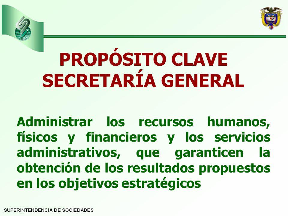 PROPÓSITO CLAVE SECRETARÍA GENERAL Administrar los recursos humanos, físicos y financieros y los servicios administrativos, que garanticen la obtención de los resultados propuestos en los objetivos estratégicos