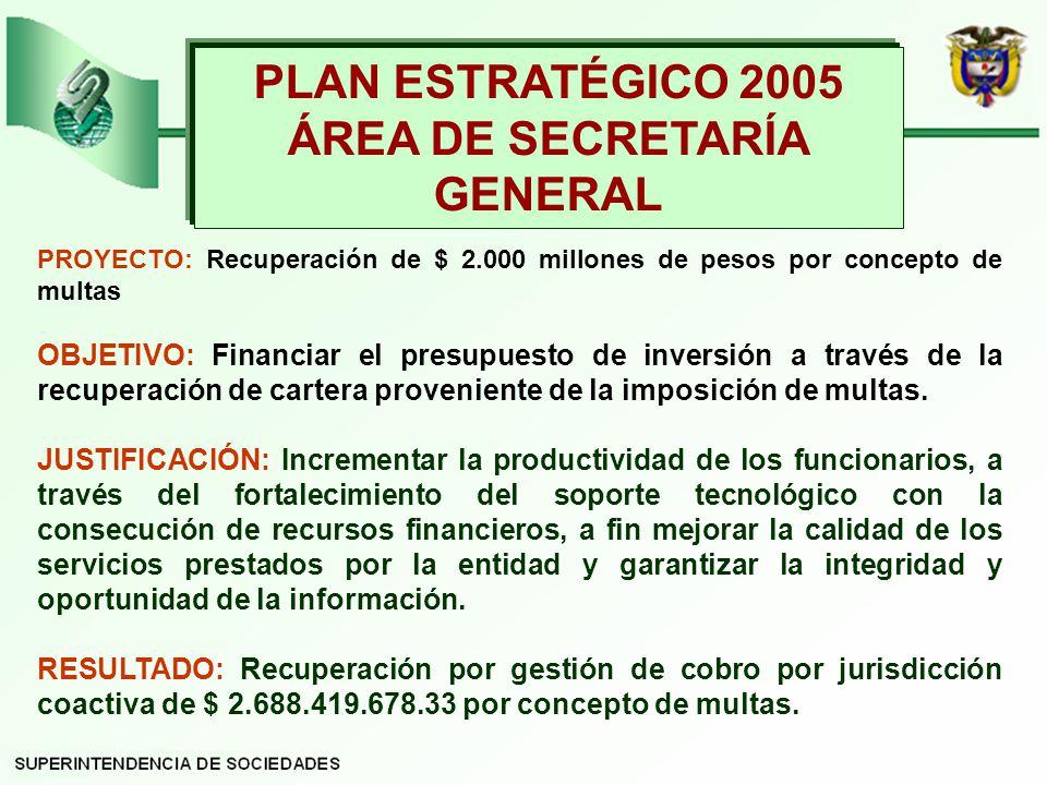 PLAN ESTRATÉGICO 2005 ÁREA DE SECRETARÍA GENERAL PROYECTO: Recuperación de $ 2.000 millones de pesos por concepto de multas OBJETIVO: Financiar el presupuesto de inversión a través de la recuperación de cartera proveniente de la imposición de multas.