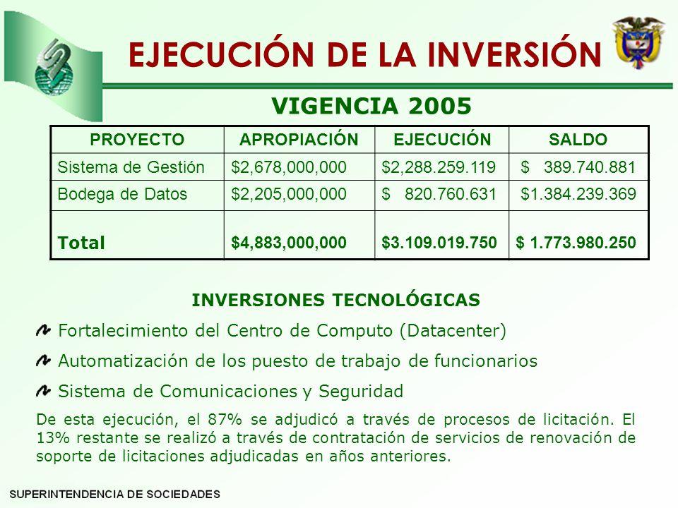 PROYECTOAPROPIACIÓNEJECUCIÓNSALDO Sistema de Gestión$2,678,000,000$2,288.259.119 $ 389.740.881 Bodega de Datos Total $2,205,000,000 $4,883,000,000 $ 820.760.631 $3.109.019.750 $1.384.239.369 $ 1.773.980.250 EJECUCIÓN DE LA INVERSIÓN VIGENCIA 2005 INVERSIONES TECNOLÓGICAS Fortalecimiento del Centro de Computo (Datacenter) Automatización de los puesto de trabajo de funcionarios Sistema de Comunicaciones y Seguridad De esta ejecución, el 87% se adjudicó a través de procesos de licitación.