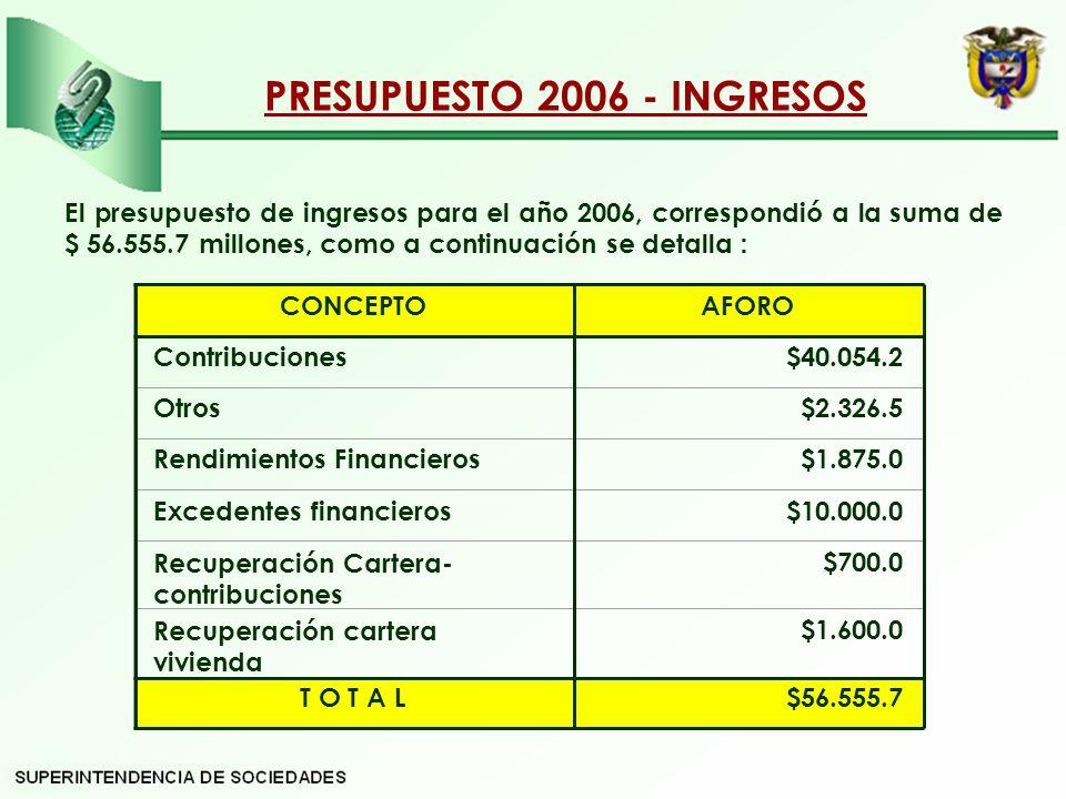 PRESUPUESTO 2006 - INGRESOS El presupuesto de ingresos para el año 2006, correspondió a la suma de $ 56.555.7 millones, como a continuación se detalla : CONCEPTOAFORO Contribuciones$40.054.2 Otros$2.326.5 Rendimientos Financieros$1.875.0 Excedentes financieros$10.000.0 Recuperación Cartera- contribuciones $700.0 Recuperación cartera vivienda $1.600.0 T O T A L$56.555.7