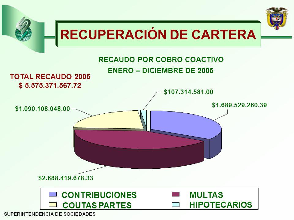 RECUPERACIÓN DE CARTERA CONTRIBUCIONESMULTAS COUTAS PARTES HIPOTECARIOS RECAUDO POR COBRO COACTIVO ENERO – DICIEMBRE DE 2005 $107.314.581.00 $1.090.108.048.00 $1.689.529.260.39 $2.688.419.678.33 TOTAL RECAUDO 2005 $ 5.575.371.567.72