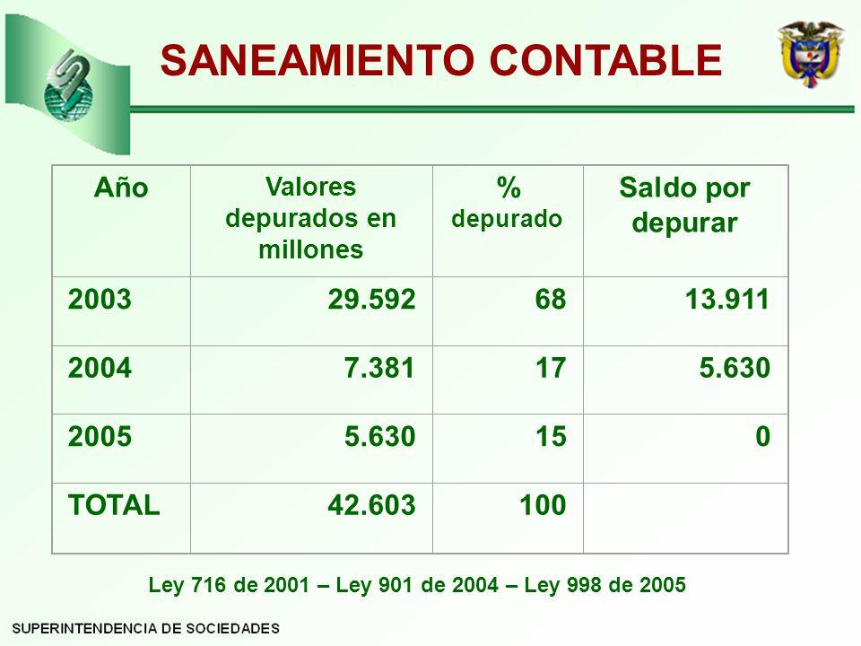 SANEAMIENTO CONTABLE Año Valores depurados en millones % depurado Saldo por depurar 200329.5926813.911 20047.381175.630 20055.630150 TOTAL42.603100 Ley 716 de 2001 – Ley 901 de 2004 – Ley 998 de 2005