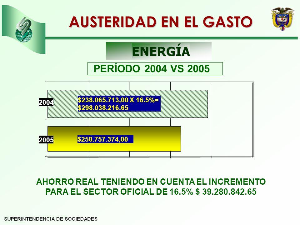 PERÍODO 2004 VS 2005 AHORRO REAL TENIENDO EN CUENTA EL INCREMENTO PARA EL SECTOR OFICIAL DE 16.5% $ 39.280.842.65 AUSTERIDAD EN EL GASTO ENERGÍA 2004 $238.065.713,00 X 16.5%= $298.038.216.65 $258.757.374,00 2005