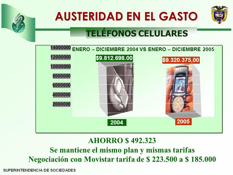 AHORRO $ 492.323 Se mantiene el mismo plan y mismas tarifas Negociación con Movistar tarifa de $ 223.500 a $ 185.000 20032004 0 $9.812.698.00 $9.320.375,00 2000000 4000000 6000000 8000000 10000000 12000000 14000000 2004 2005 AUSTERIDAD EN EL GASTO TELÉFONOS CELULARES ENERO – DICIEMBRE 2004 VS ENERO – DICIEMBRE 2005