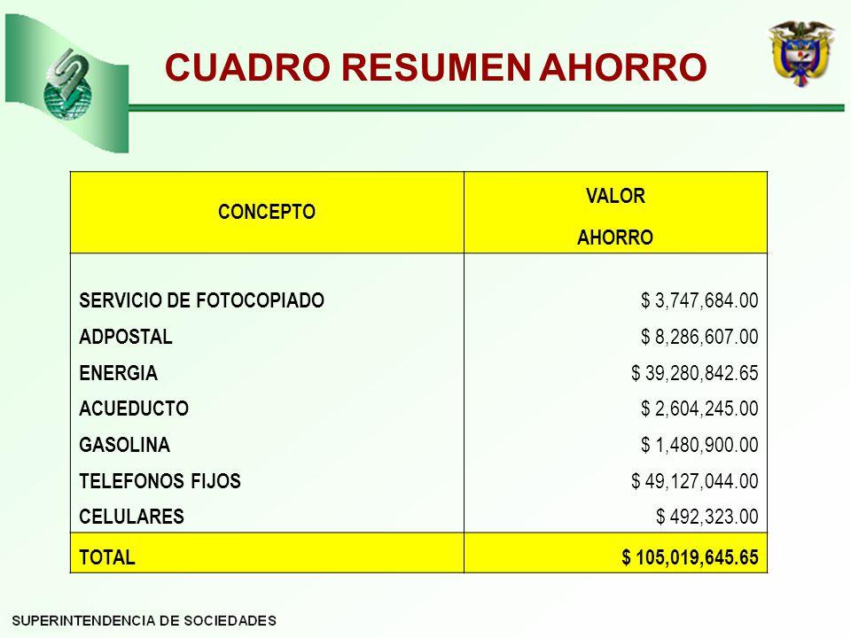 CUADRO RESUMEN AHORRO CONCEPTO VALOR AHORRO SERVICIO DE FOTOCOPIADO $ 3,747,684.00 ADPOSTAL $ 8,286,607.00 ENERGIA $ 39,280,842.65 ACUEDUCTO $ 2,604,245.00 GASOLINA $ 1,480,900.00 TELEFONOS FIJOS $ 49,127,044.00 CELULARES $ 492,323.00 TOTAL$ 105,019,645.65