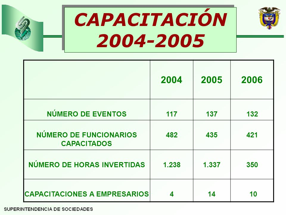 200420052006 NÚMERO DE EVENTOS117137132 NÚMERO DE FUNCIONARIOS CAPACITADOS 482435421 NÚMERO DE HORAS INVERTIDAS1.2381.337350 CAPACITACIONES A EMPRESARIOS414 10 CAPACITACIÓN 2004-2005 CAPACITACIÓN 2004-2005