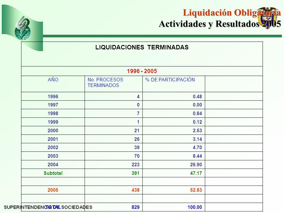 Liquidación Obligatoria Actividades y Resultados 2005 Actividades y Resultados 2005 LIQUIDACIONES TERMINADAS 1996 - 2005 AÑONo.