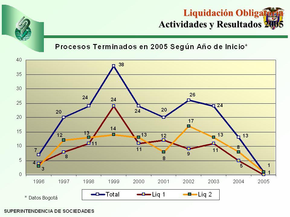 * Datos Bogotá Liquidación Obligatoria Actividades y Resultados 2005 Actividades y Resultados 2005