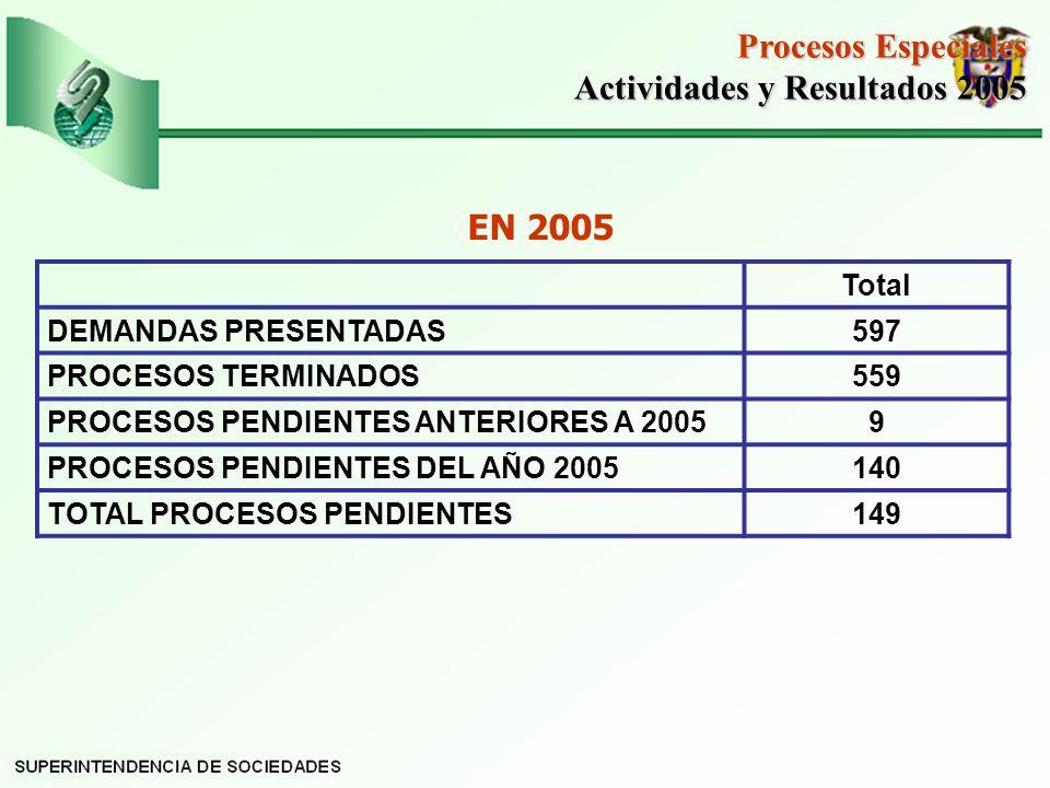Total DEMANDAS PRESENTADAS597 PROCESOS TERMINADOS559 PROCESOS PENDIENTES ANTERIORES A 20059 PROCESOS PENDIENTES DEL AÑO 2005140 TOTAL PROCESOS PENDIENTES149 Procesos Especiales Actividades y Resultados 2005 Actividades y Resultados 2005 EN 2005