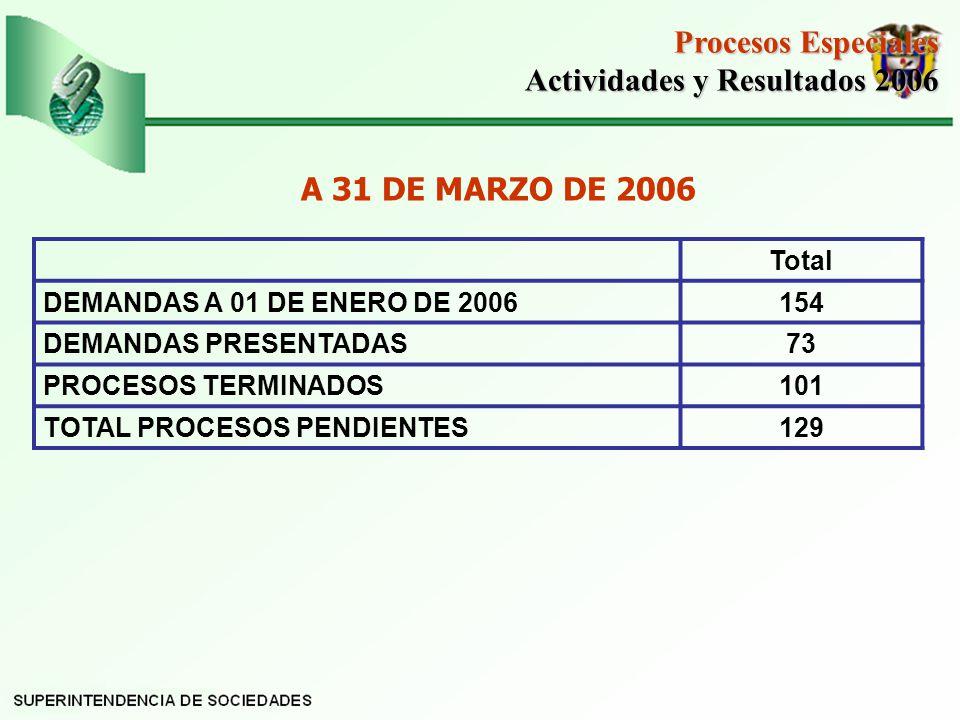 Total DEMANDAS A 01 DE ENERO DE 2006154 DEMANDAS PRESENTADAS73 PROCESOS TERMINADOS101 TOTAL PROCESOS PENDIENTES129 Procesos Especiales Actividades y Resultados 2006 Actividades y Resultados 2006 A 31 DE MARZO DE 2006