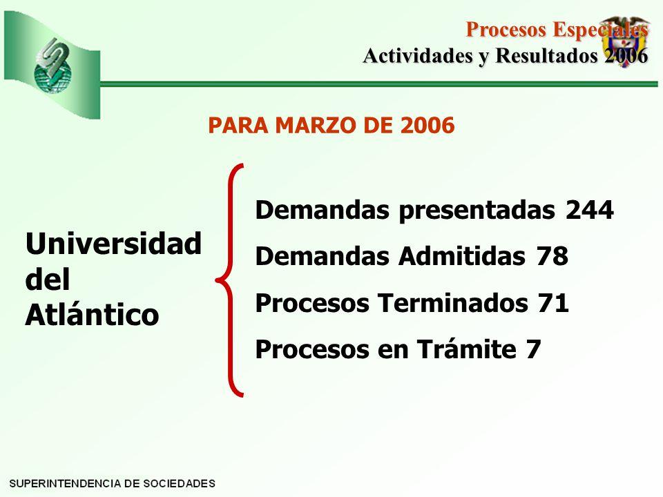 Universidad del Atlántico Demandas presentadas 244 Demandas Admitidas 78 Procesos Terminados 71 Procesos en Trámite 7 Procesos Especiales Actividades y Resultados 2006 Actividades y Resultados 2006 PARA MARZO DE 2006
