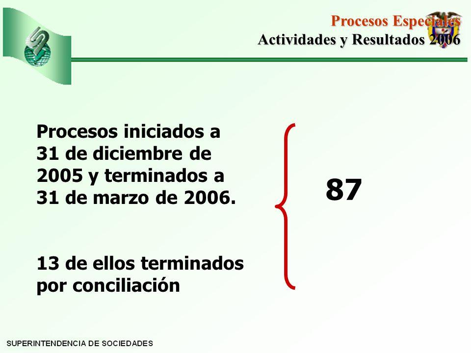 Procesos iniciados a 31 de diciembre de 2005 y terminados a 31 de marzo de 2006.
