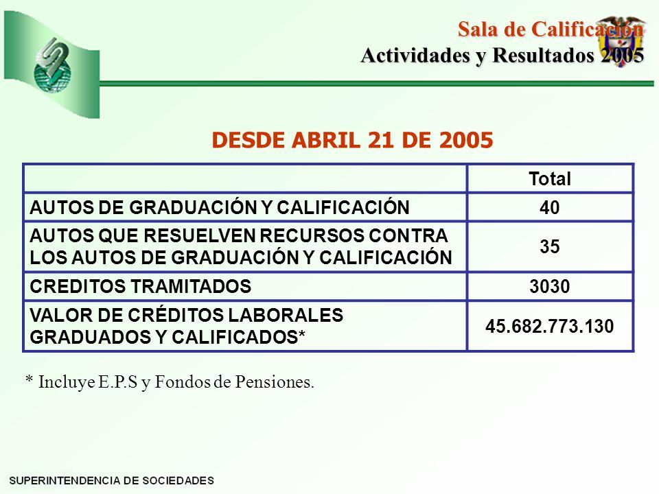 Total AUTOS DE GRADUACIÓN Y CALIFICACIÓN40 AUTOS QUE RESUELVEN RECURSOS CONTRA LOS AUTOS DE GRADUACIÓN Y CALIFICACIÓN 35 CREDITOS TRAMITADOS3030 VALOR DE CRÉDITOS LABORALES GRADUADOS Y CALIFICADOS* 45.682.773.130 Sala de Calificación Actividades y Resultados 2005 Actividades y Resultados 2005 DESDE ABRIL 21 DE 2005 * Incluye E.P.S y Fondos de Pensiones.