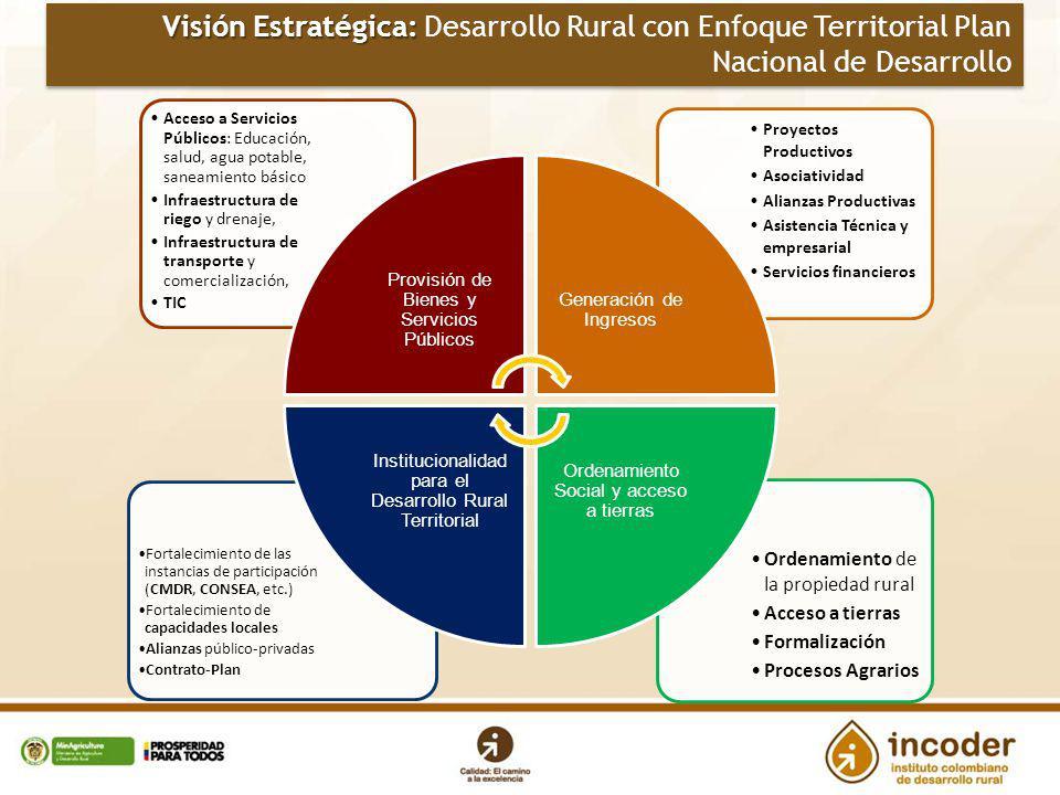 Visión Estratégica: Visión Estratégica: Desarrollo Rural con Enfoque Territorial Plan Nacional de Desarrollo Ordenamiento de la propiedad rural Acceso