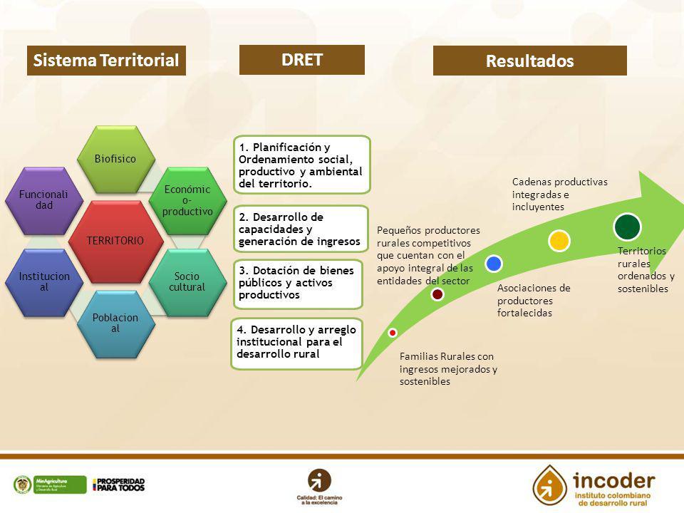 1. Planificación y Ordenamiento social, productivo y ambiental del territorio. 2. Desarrollo de capacidades y generación de ingresos 3. Dotación de bi
