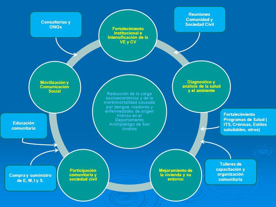 . Reducción de la carga socioeconómica y de la morbimortalidad causada por dengue, roedores y enfermedades de origen hídrico en el Departamento Archip
