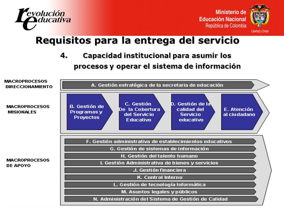 4. Capacidad institucional para asumir los procesos y operar el sistema de información Requisitos para la entrega del servicio