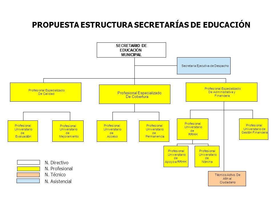 N. Directivo N. Profesional N. Técnico N. Asistencial PROPUESTA ESTRUCTURA SECRETARÍAS DE EDUCACIÓN