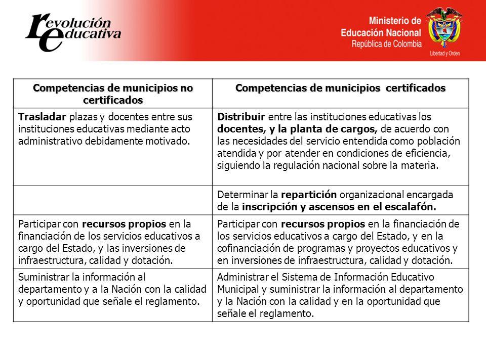 Competencias de municipios no certificados Competencias de municipios certificados Trasladar plazas y docentes entre sus instituciones educativas mediante acto administrativo debidamente motivado.