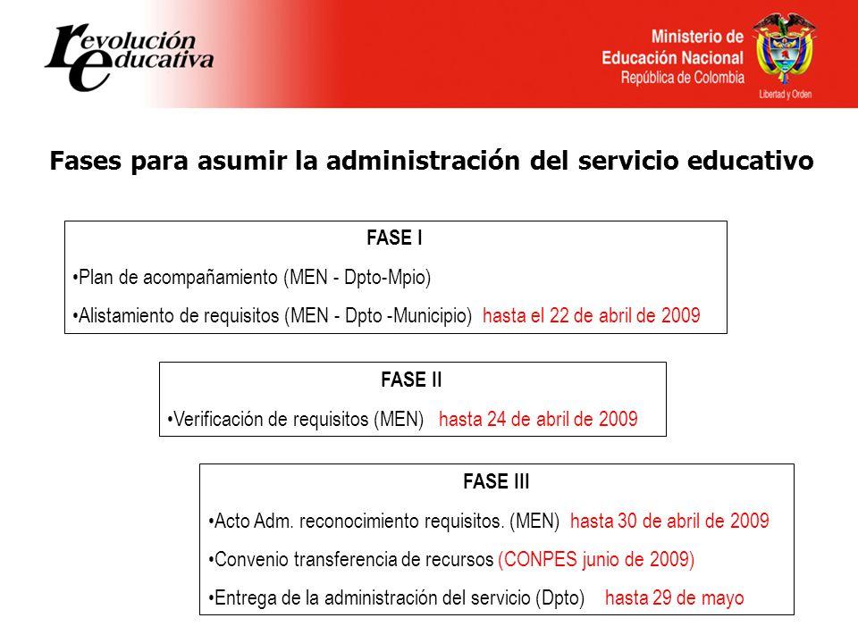 FASE I Plan de acompañamiento (MEN - Dpto-Mpio) Alistamiento de requisitos (MEN - Dpto -Municipio) hasta el 22 de abril de 2009 FASE II Verificación d