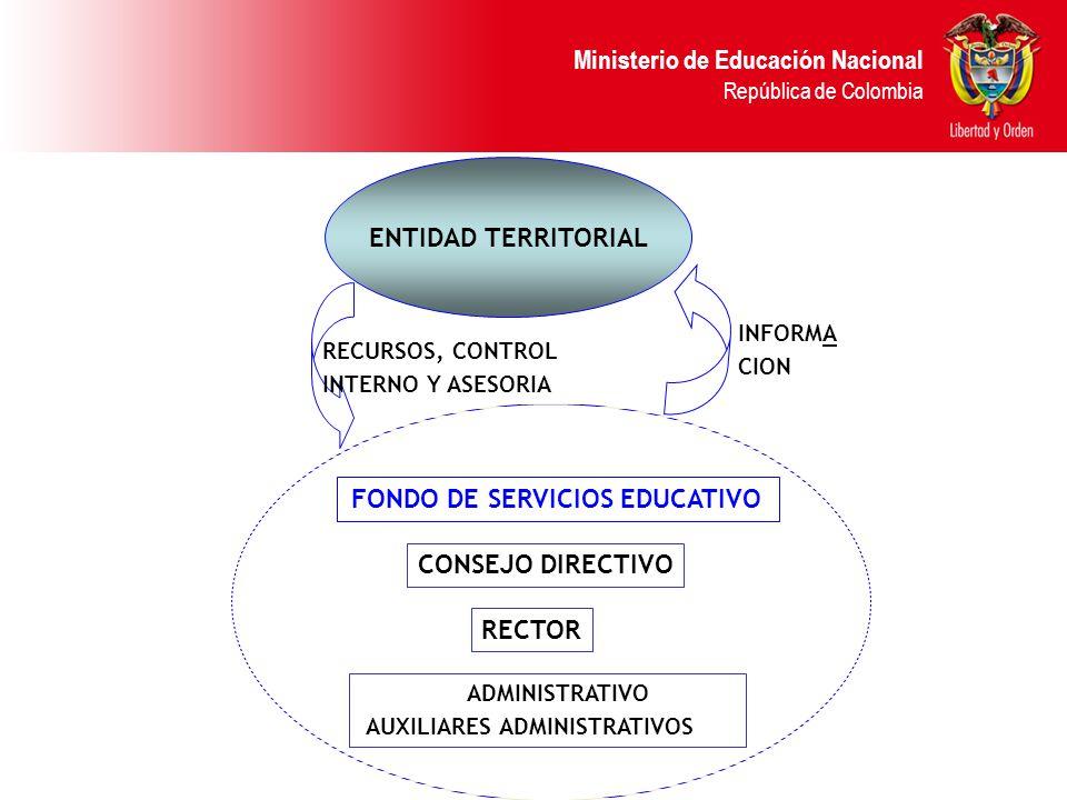 Ministerio de Educación Nacional República de Colombia CONSEJO DIRECTIVO RECTOR ADMINISTRATIVO AUXILIARES ADMINISTRATIVOS FONDO DE SERVICIOS EDUCATIVO ENTIDAD TERRITORIAL RECURSOS, CONTROL INTERNO Y ASESORIA INFORMA CION