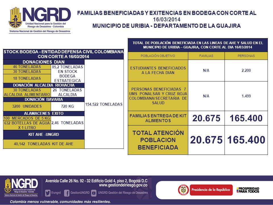 DISTRIBUCIONES DONACIONES EMPRESAS PRIVADAS ENTIDADITEMLUGAR CANTIDAD DISTRIBUIDA PERSONAS FUNDACION EXITO KITS ALIMENTOS FLOR DEL PARAISO 4003200 AGUA POR LITRO ZONA 3 24 UNIDADES BAVARIAPONIMALTAS ZONA 1 ZONA 2 ZONA 3 2240 TOTAL POBLACION BENEFICIADA A LA FECHA DONACIONES EMPRESA PRIVADA 5440 DISTRIBUCION ELEMENTOS DIAN ENTIDADITEMLUGAR CANTIDAD DISTRIBUIDA PERSONAS DIAN ALIMENTOS Y NO ALIMENTARIO 1 IE URIBIA SECTOR CAMINO VERDE 2,2 TN 2200 ESTUDIANTES SE DISTRIBUIRA A LAS 21 IE Y AULAS SATELITES COMO COMPLEMENTO NUTRICIONAL Y ELEMENTOS DE ASEO PARA LOS ESTUDIANTES INTERNOS Y SUS RESPECTIVAS AULAS SATELITES ASISTENCIA ENTREGADA Y DONACIONES RECIBIDAS MUNICIPO DE URIBIA GUAJIRA CON CORTE 16/03/2014