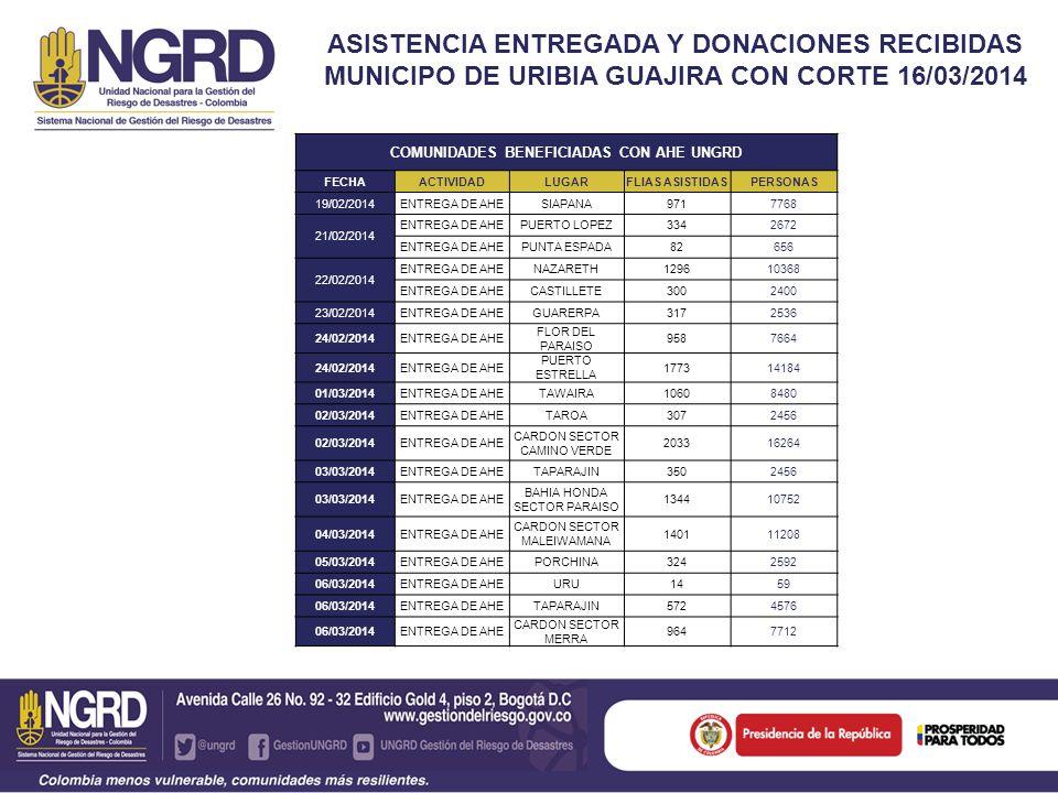 ASISTENCIA ENTREGADA Y DONACIONES RECIBIDAS MUNICIPO DE URIBIA GUAJIRA CON CORTE 16/03/2014 COMUNIDADES BENEFICIADAS CON AHE UNGRD FECHAACTIVIDADLUGARFLIAS ASISTIDASPERSONAS 14/03/2014 ENTREGA DE AHEURU6024.816 ENTREGA DE AHETAPARAJI3002.400 ENTREGA DE AHECASUSO7265.808 ENTREGA DE AHEMEERA3.16025.280 15/03/2014 ENTREGA DE AHETAPARAJI99742 ENTREGA DE AHEURU62465 ENTREGA DE AHEIRRAIPA1.0728.040 16/03/2014ENTREGA DE AHEIRRAIPA2542.032 TOTAL 20.675165.400