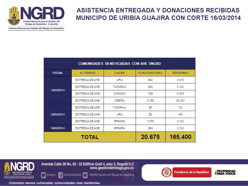 ASISTENCIA ENTREGADA Y DONACIONES RECIBIDAS MUNICIPO DE URIBIA GUAJIRA CON CORTE 16/03/2014 COMUNIDADES BENEFICIADAS CON AHE UNGRD FECHAACTIVIDADLUGAR