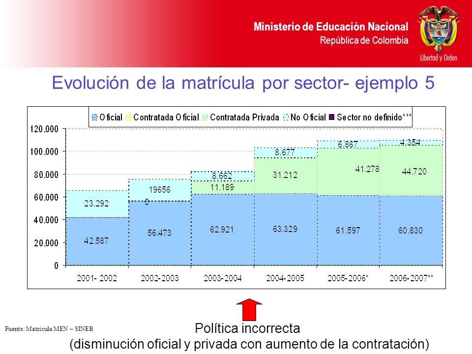 Ministerio de Educación Nacional República de Colombia Evolución de la matrícula por sector- ejemplo 5 Política incorrecta (disminución oficial y priv