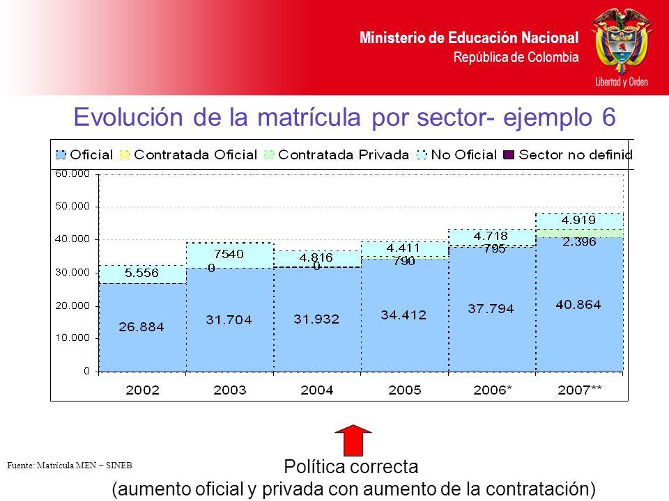 Ministerio de Educación Nacional República de Colombia Evolución de la matrícula por sector- ejemplo 6 Política correcta (aumento oficial y privada co