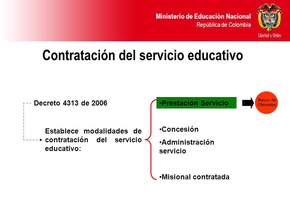 Ministerio de Educación Nacional República de Colombia Contratación del servicio educativo Decreto 4313 de 2006 Establece modalidades de contratación