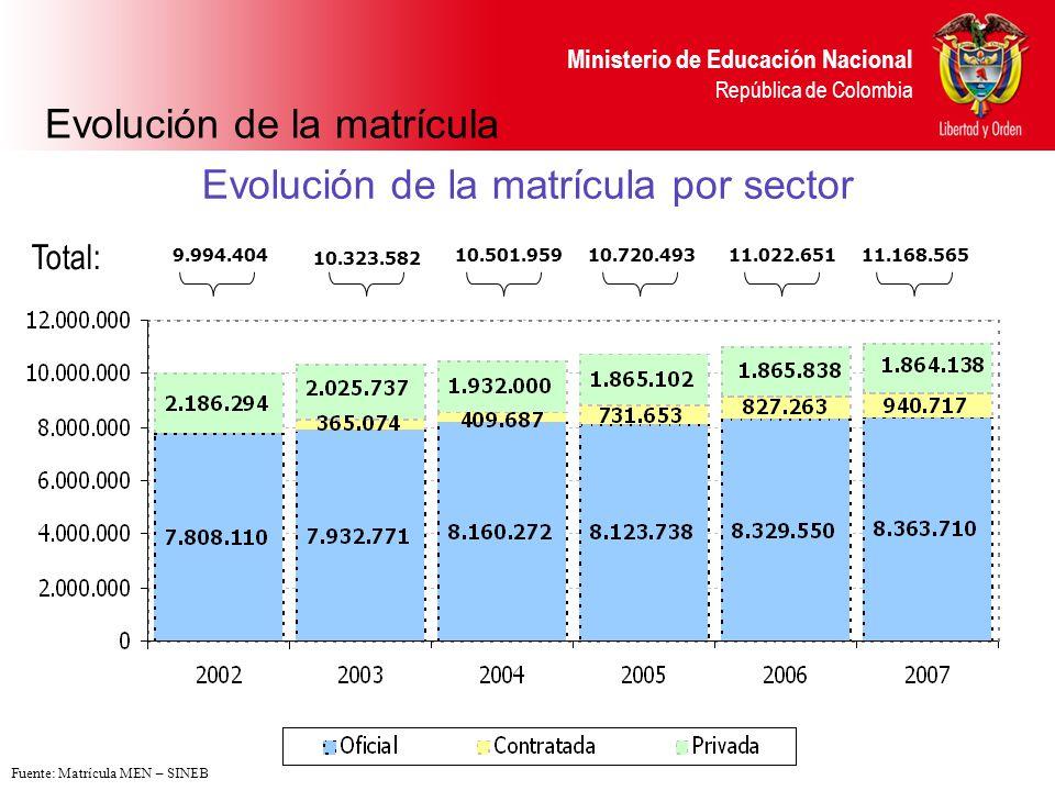 Ministerio de Educación Nacional República de Colombia Evolución de la matrícula por sector 9.994.404 10.323.582 10.501.959 10.720.49311.022.65111.168