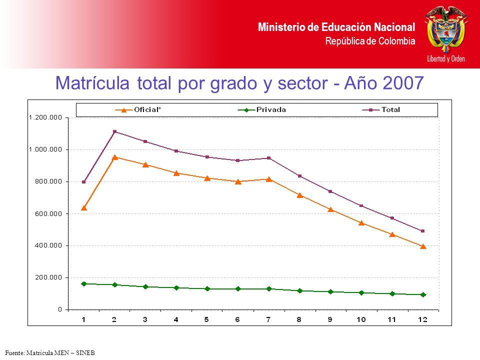 Ministerio de Educación Nacional República de Colombia Ejemplos de la evolución de matrícula por sector en algunas E.T.