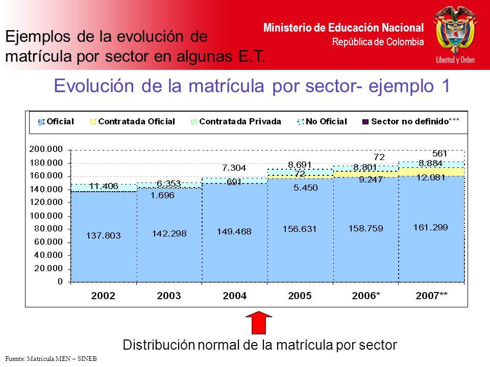 Ministerio de Educación Nacional República de Colombia Evolución de la matrícula por sector- ejemplo 2 Disminución matrícula oficial y crecimiento de la contratación Fuente: Matrícula MEN – SINEB