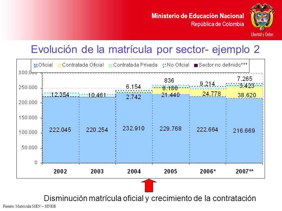 Ministerio de Educación Nacional República de Colombia Evolución de la matrícula por sector- ejemplo 2 Disminución matrícula oficial y crecimiento de