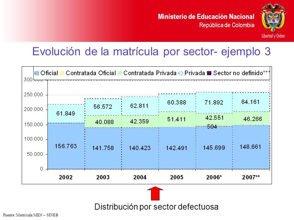 Ministerio de Educación Nacional República de Colombia Evolución de la matrícula por sector- ejemplo 4 Política incorrecta (disminución oficial y privada con aumento de la contratación) Fuente: Matrícula MEN – SINEB