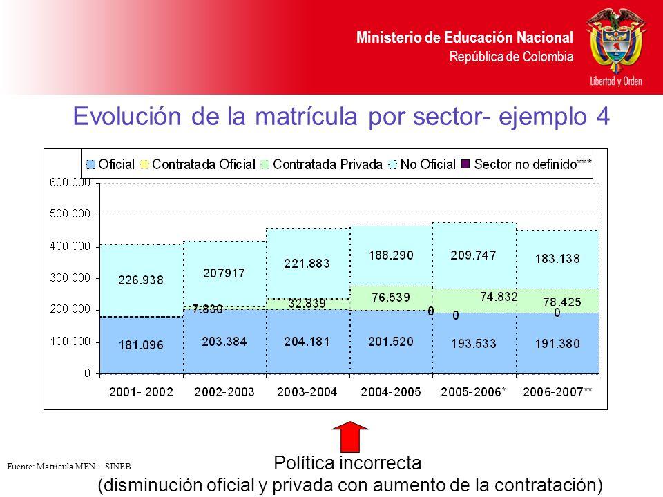 Ministerio de Educación Nacional República de Colombia Evolución de la matrícula por sector- ejemplo 5 Política incorrecta (disminución oficial y privada con aumento de la contratación) Fuente: Matrícula MEN – SINEB