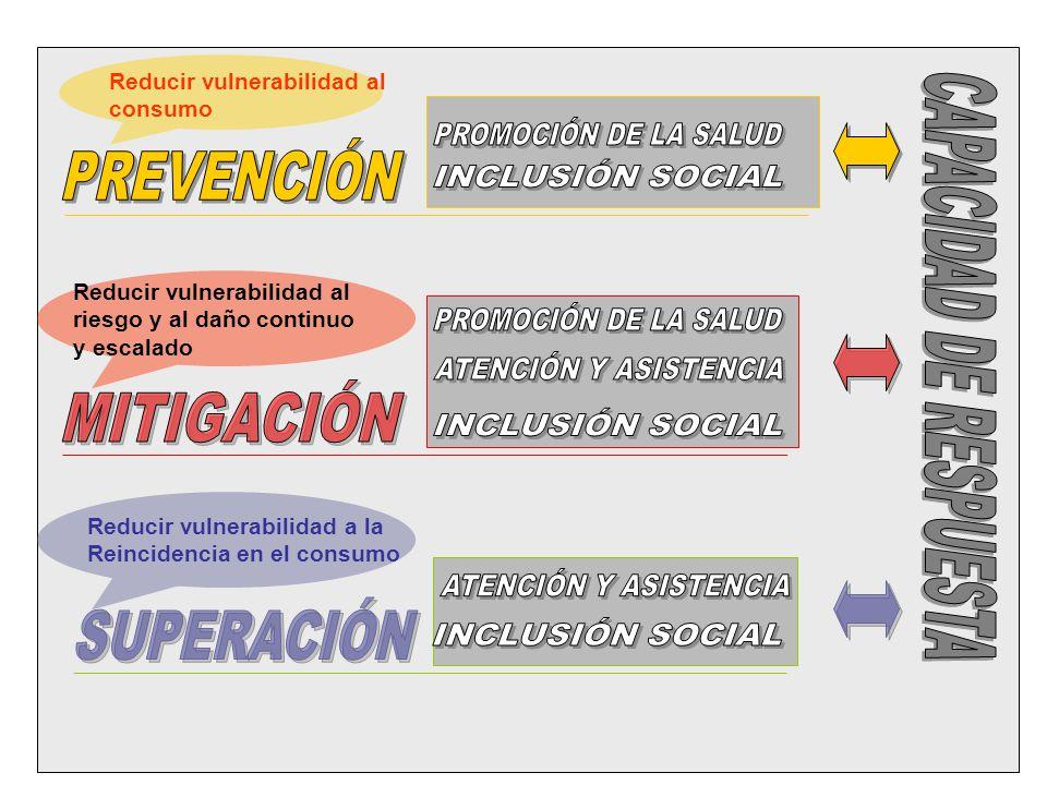 Reducir vulnerabilidad al riesgo y al daño continuo y escalado Reducir vulnerabilidad al consumo Reducir vulnerabilidad a la Reincidencia en el consum