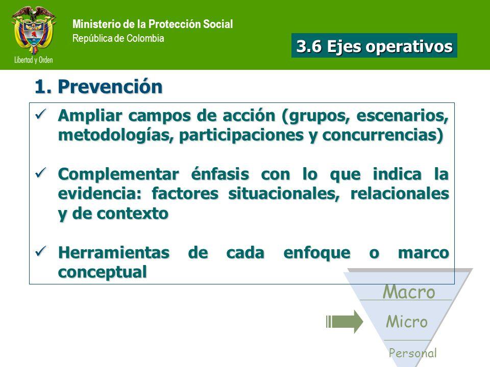 1. Prevención Personal Micro Macro Ampliar campos de acción (grupos, escenarios, metodologías, participaciones y concurrencias) Ampliar campos de acci