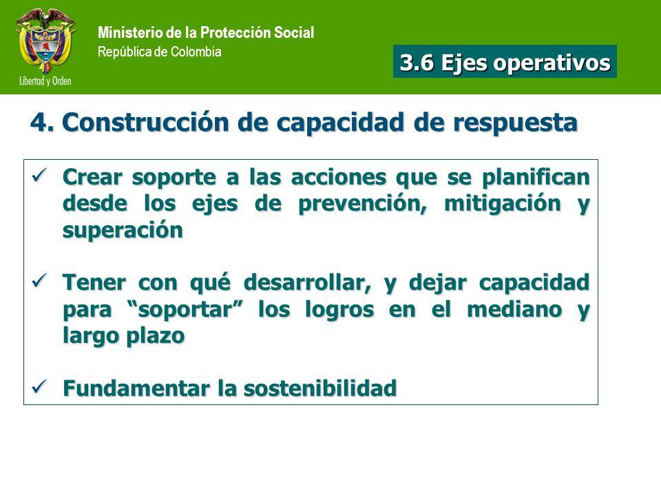 4. Construcción de capacidad de respuesta Crear soporte a las acciones que se planifican desde los ejes de prevención, mitigación y superación Crear s