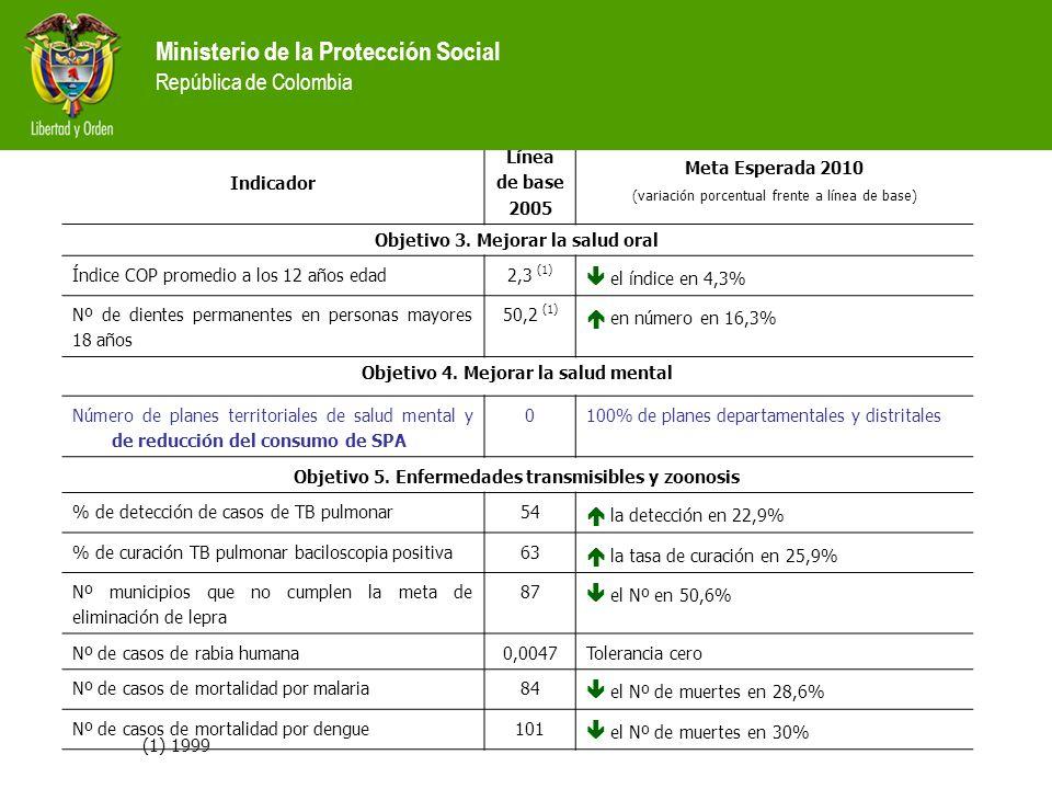 Indicador Línea de base 2005 Meta Esperada 2010 (variación porcentual frente a línea de base) Objetivo 3. Mejorar la salud oral Índice COP promedio a